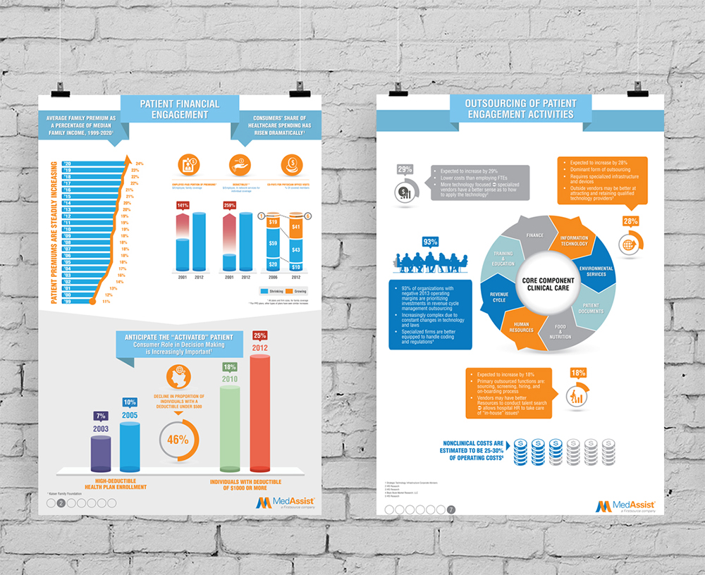 Poster Print Design Medical Industry - MedAssist